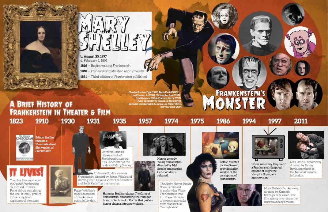 Shelley's 'Frankenstein' is about to turn 200! Cardinal Stage's Student Companion traces its historical trajectory and cultural appropriation.