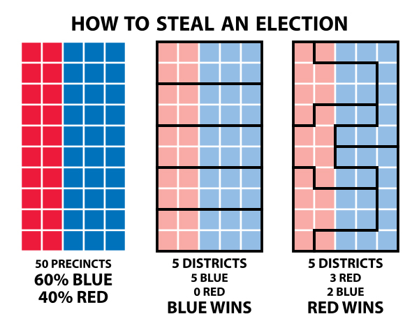 This illustration shows gerrymandering in its basic form. | Illustration by Steve Nass