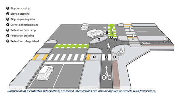 This image from the City of Bloomington Transportation Plan shows what an intersection would look like with protected bike lanes. Currently, Bloomington does not have any protected bike lanes. | Courtesy Image