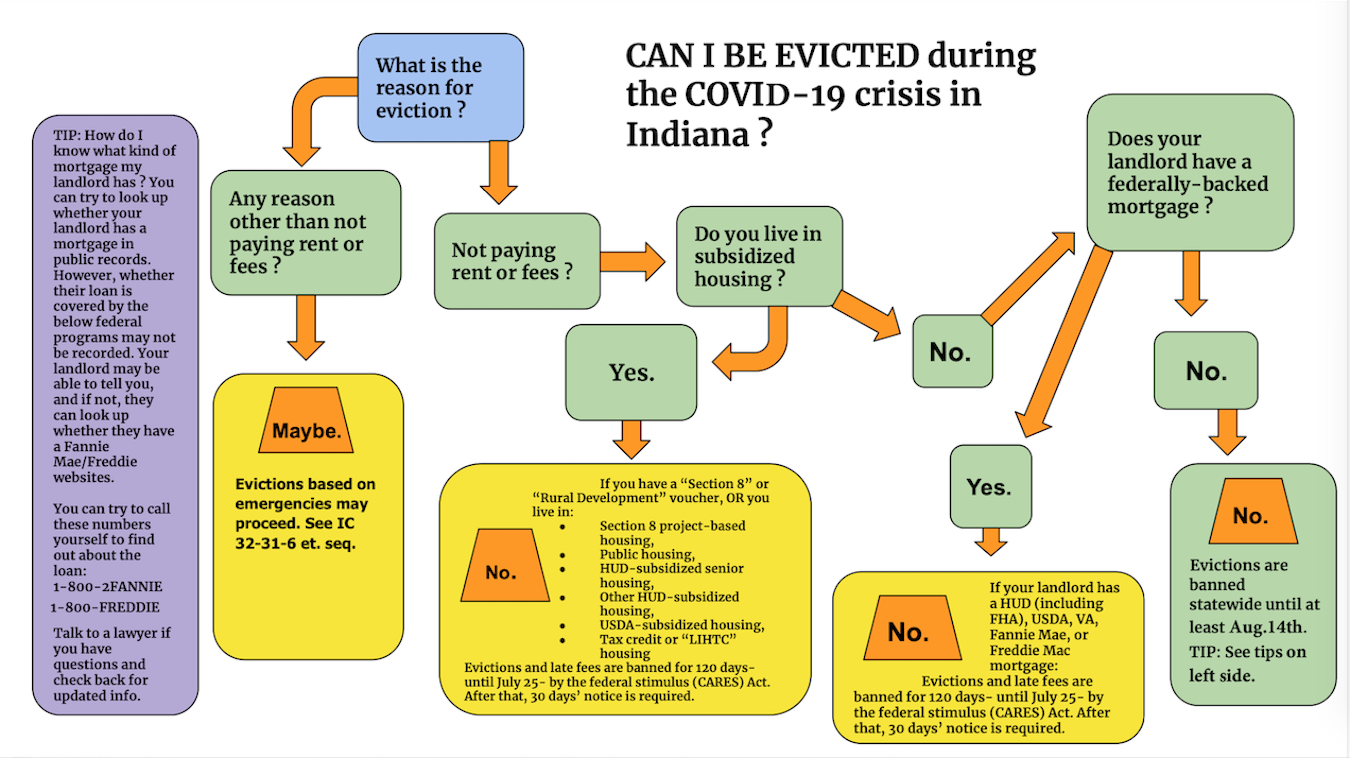 This chart is from the Landlord/Tenant Task Force report, created by Indiana courts to give recommendations to all state eviction courts in handling evictions that are expected to happen when Indiana's evictions moratorium expires. The Landlord/Tenant Task Force report, including this graph (Appendix B) can be found