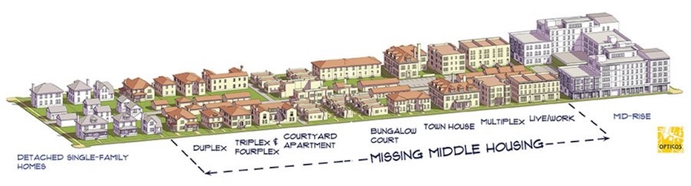 'Missing Middle Housing' represents the middle scale of buildings between single-family homes and large apartment or condo buildings. | Illustration courtesy Opticos Design